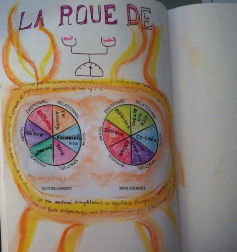 maud-art-therapeute la roue de l'équilibre journal créatif défi des 100 jours mission de vie